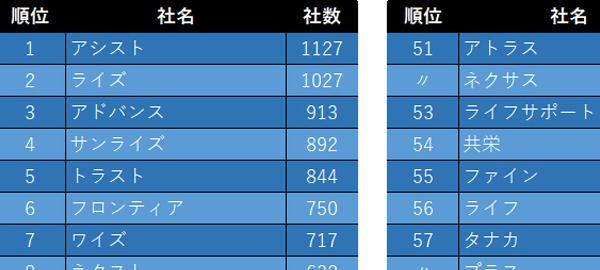 日本全国の会社名ランキング